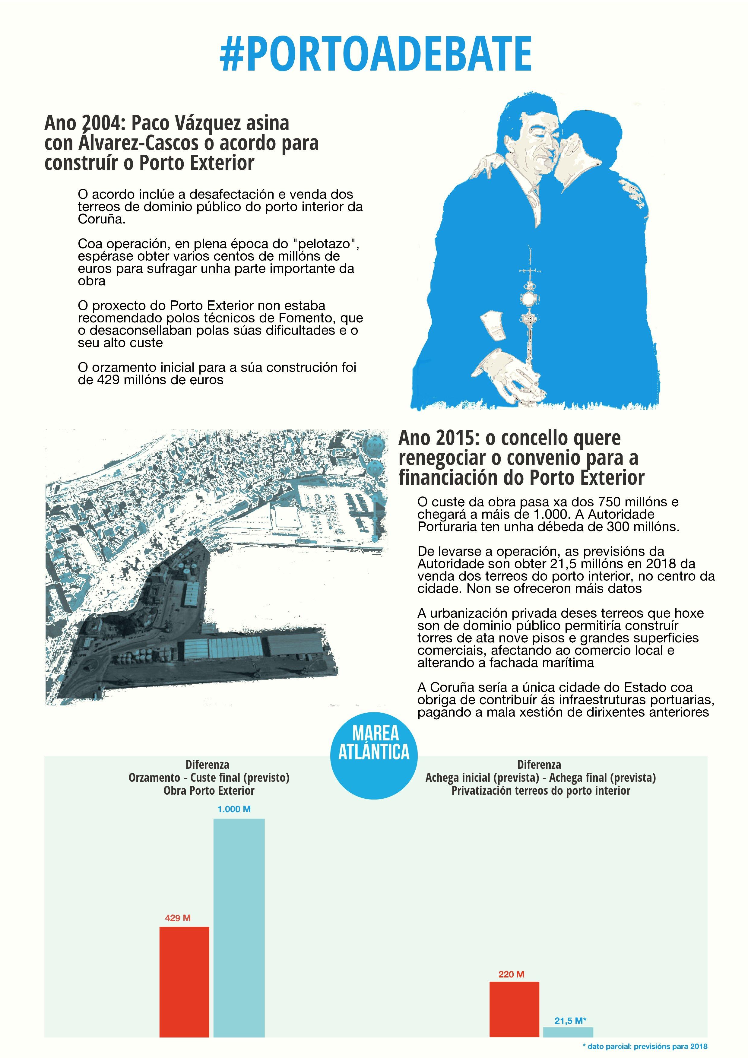infografia porto